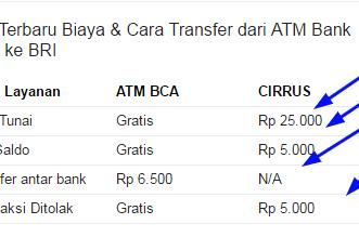Kode Bank BRI Untuk Transfer Dari BCA Panduan Pemula