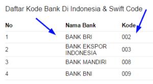Kode Bank BRI Untuk Transfer Dari BCA Terbaru Lengkap