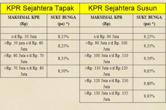 Berikut Perhitungan Suku Bunga KPR BTN